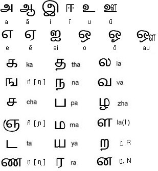 Hindi To Tamil Letters